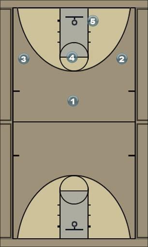 Basketball Play 1-3-1 Zone Play