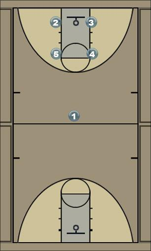 Basketball Play motion1 Man to Man Offense