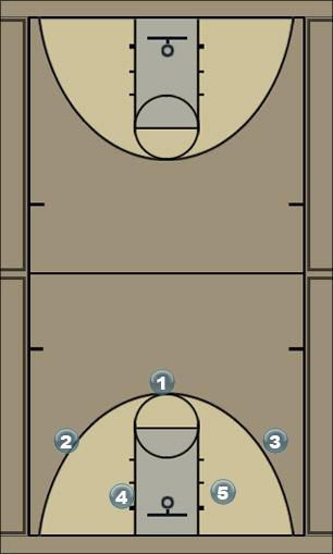 Basketball Play roger spur Man to Man Offense