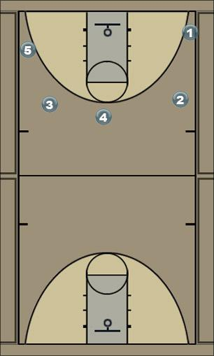 Basketball Play 30modified Man to Man Offense
