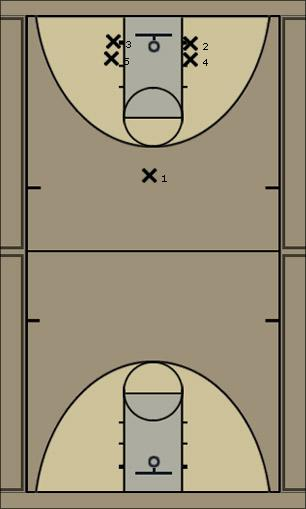 Basketball Play HI-LOW1 Zone Baseline Out of Bounds