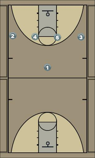 Basketball Play Play 1 Sideline Out of Bounds