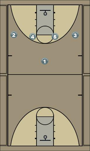 Basketball Play 3-Man - option1 Man to Man Offense