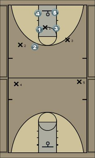 Basketball Play Diamond Defense