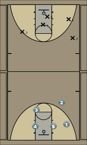 Basketball Play Wing Man to Man Offense