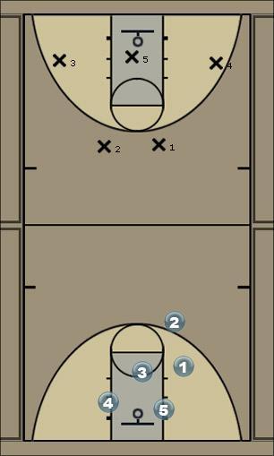 Basketball Play Secondary Zone Press Break