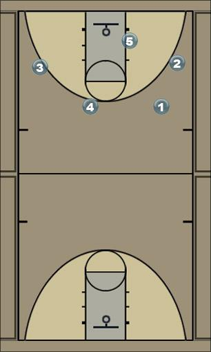 Basketball Play motion pg offense Man to Man Offense
