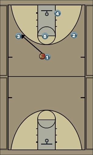 Basketball Play lucky with detials Man to Man Offense