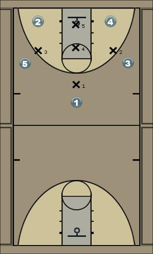Basketball Play 1-3-1 set Zone Play