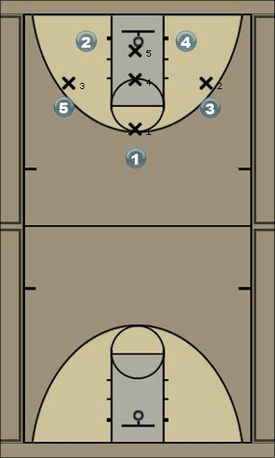 Basketball Play 1-3-1 set 1 A Zone Play