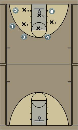 Basketball Play 2-3 zone set Zone Play