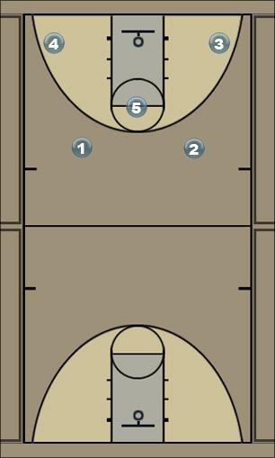 Basketball Play 2-3 zone set A Zone Play