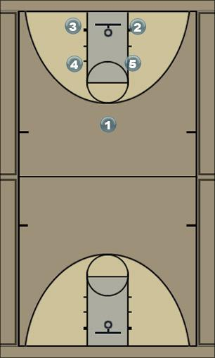 Basketball Play box4 Man to Man Offense