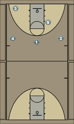 Basketball Play 5 LOW Man to Man Set