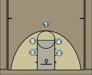 Basketball Play tightbox Man to Man Set