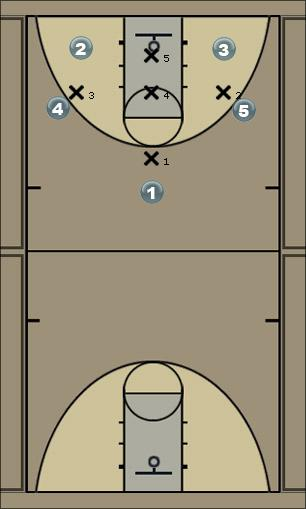 Basketball Play 1-3-1 Zone Rotation Zone Play