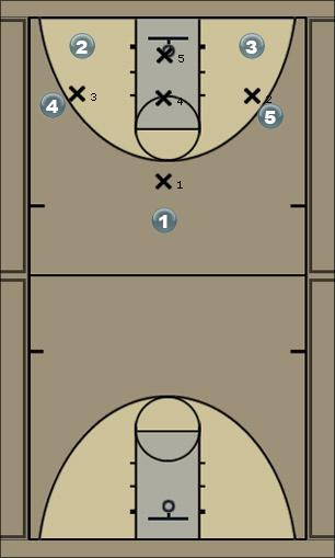 Basketball Play 1-3-1 PG Attack Zone Play