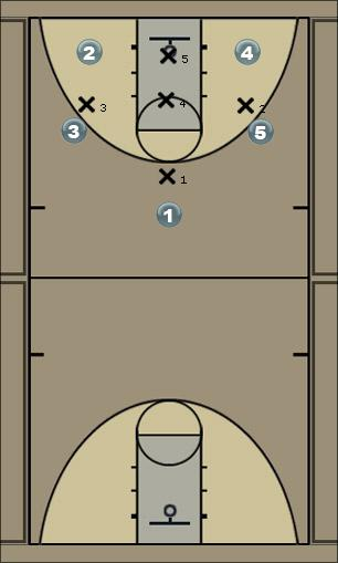 Basketball Play 1-3-1 Interior Distribution Zone Play