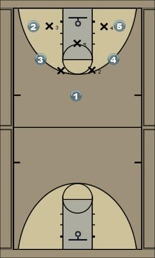 Basketball Play 2-1-2 Offensive Rotation Zone Play