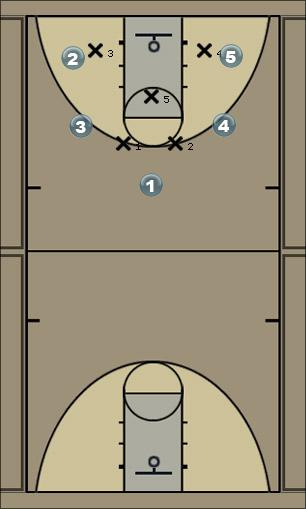 Basketball Play 2-1-2 Interior Cuts Zone Play