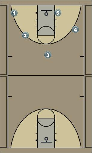 Basketball Play 2-1-2 Offensive Set Zone Play