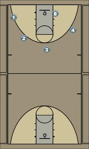 Basketball Play SZYJA !!! (w prawo) Man to Man Set