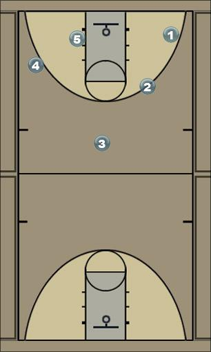 Basketball Play 2-1-2 Baseline Rotation Zone Play
