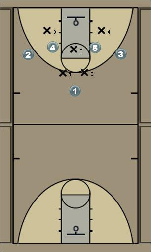 Basketball Play 1-4 Zone Rotation Zone Play