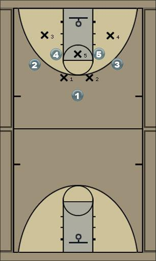 Basketball Play 1-4 Zone Set PF Cut Zone Play