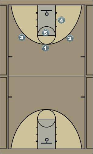 Basketball Play 1-4 Zone Rotation Over top Feed Zone Play