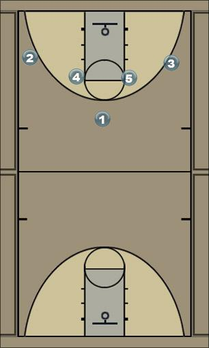 Basketball Play DWIE NA DOLE Man to Man Offense