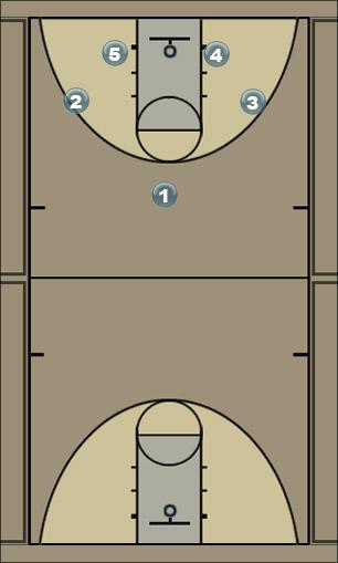 Basketball Play 2nd team Man to Man Offense