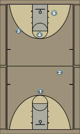 Basketball Play screen and rotate Man to Man Offense
