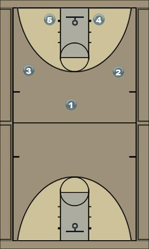 Basketball Play  out of Man to Man Offense