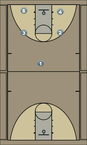 Basketball Play Quick Hitter 5-2 Quick Hitter