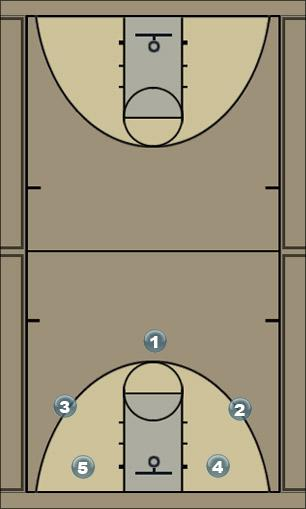 Basketball Play Pass Around Shoot Basketball Drill