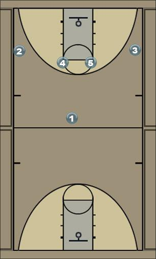 Basketball Play OFFENSE-RED-AGAINST 2-3 ZONE Zone Play