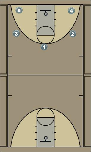 Basketball Play Oregon Man to Man Set