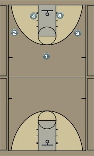 Basketball Play Hi/Lo Screen Rotation Man to Man Offense