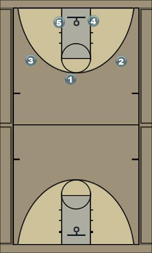 Basketball Play #1 Man to Man Set