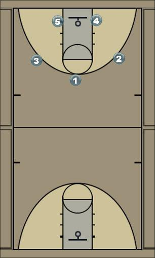 Basketball Play #3 off of Zone Zone Play