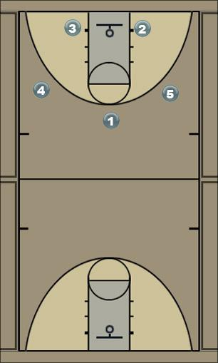 Basketball Play Kansas Zone Play