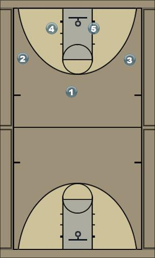 Basketball Play 4 high Man to Man Set