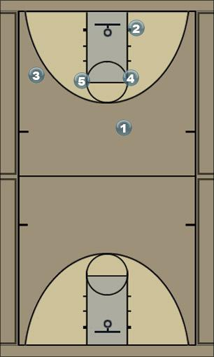 Basketball Play Three Man Baseline Out of Bounds Play