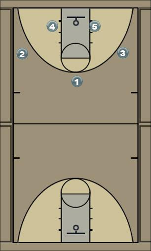Basketball Play dimond  Man to Man Set