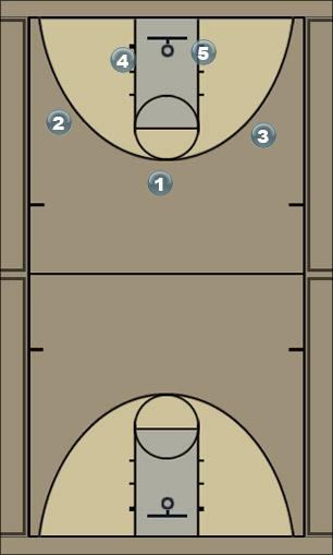Basketball Play dimond 4 Man to Man Offense