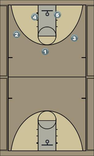 Basketball Play dimond 4 Man to Man Offense