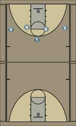 Basketball Play post iso Man to Man Offense