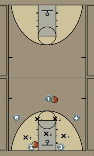 Basketball Play 2-3 Offense Play 1 Zone Play