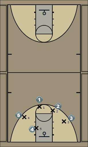 Basketball Play ggsari Man to Man Offense